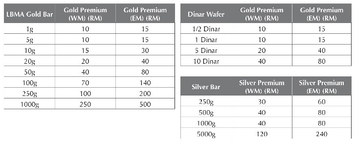 Gold Premium-GAP