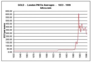harga-emas-mendatar