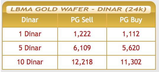 Harga Dinar Public Gold