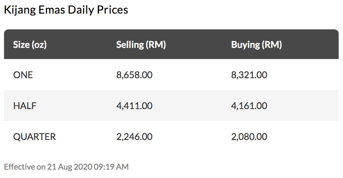 harga emas maybank